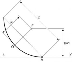 naklon-paraboly